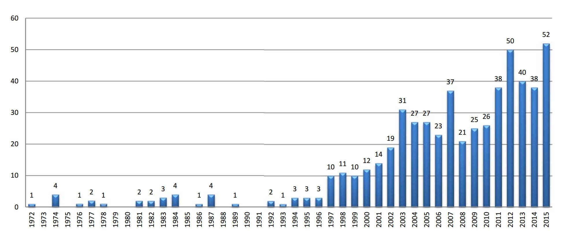 ICSID arbitrase Investasi