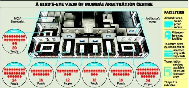 مرکز بمبئی برای داوری بین المللی