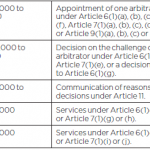 المحكمة الجنائية الدولية كما سلطة التعيين في الأونسيترال أو غيرها المخصص إجراءات التحكيم