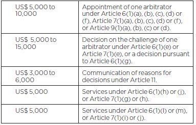 UNCITRAL 또는 기타 특별 중재 절차의 지명에 기관으로 ICC