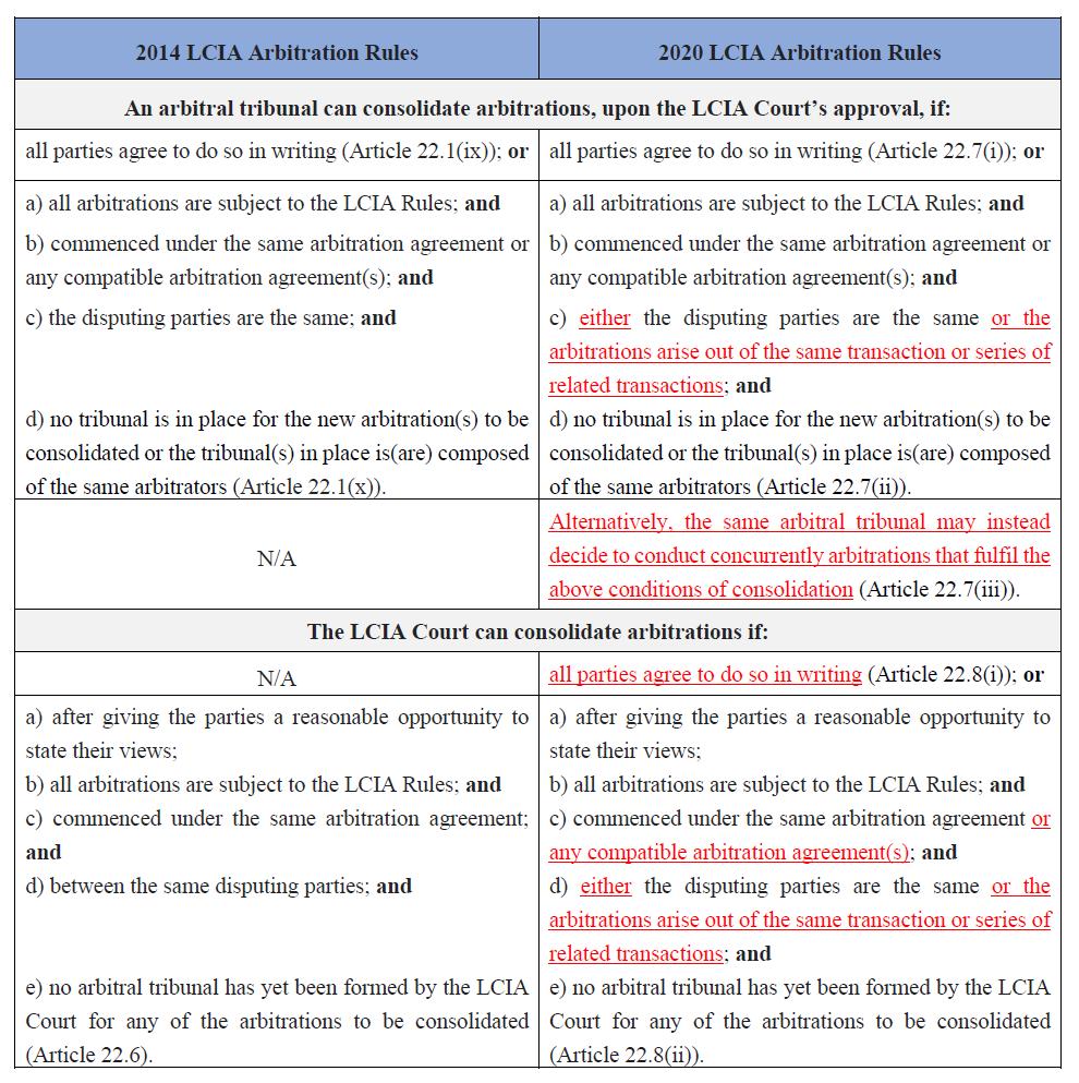 Consolidação-2014-v-2020-LCIA-Regras de Arbitragem