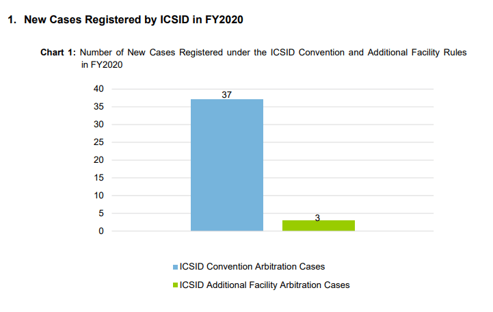 Novos casos ICSID
